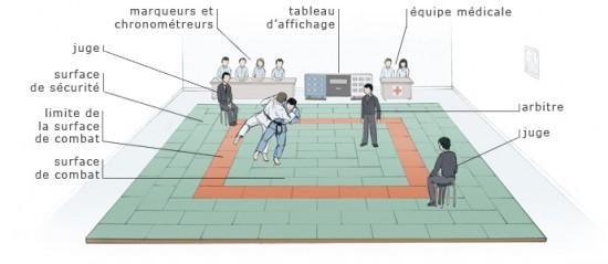 regles-arbitrage-judo